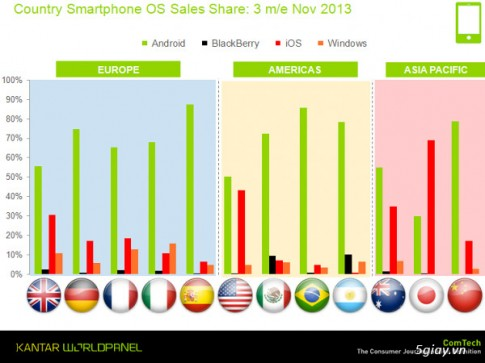 Android van la so 1, Windows Phone tiep tuc bam duoi iOS