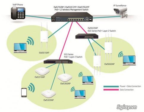 [Review] EnGenius EWS310AP và EWS320AP: Giải pháp mạng cho các dự án