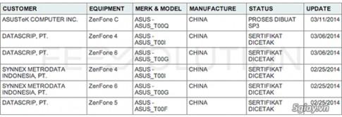 Sau Zenfone 4, 5, 6, ASUS lo dien Zenfone C dung chip Intel