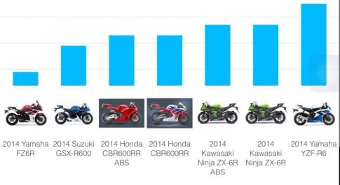 Thong so chieu cao yen cac xe mo to 600cc va 1000cc