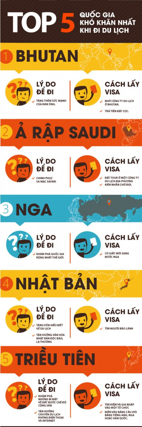 5 quoc gia kho xin visa khi di du lich