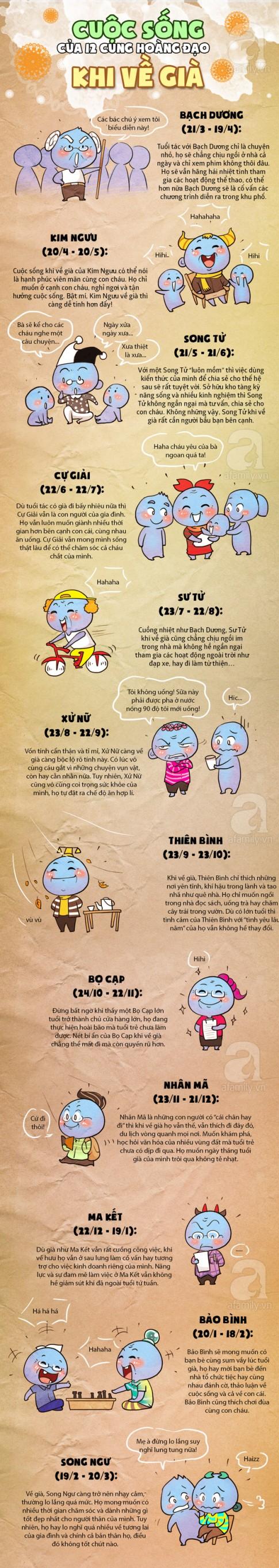 Kham pha cuoc song cua 12 cung Hoang dao khi ve gia