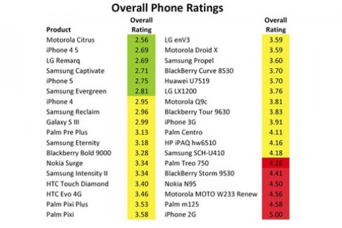 Đo độ độc hại của 36 smartphone
