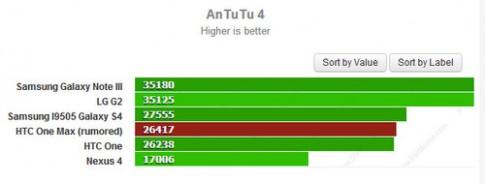 HTC One Max hieu nang thap hon Note 3 va Xperia Z Ultra