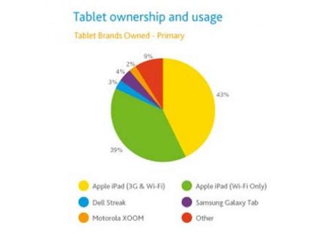iPad chiếm 82% thị phần máy tính bảng tại Mỹ