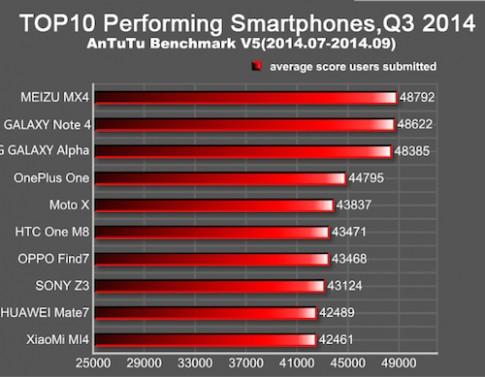 Meizu MX4 hieu nang cao hon Galaxy Note 4