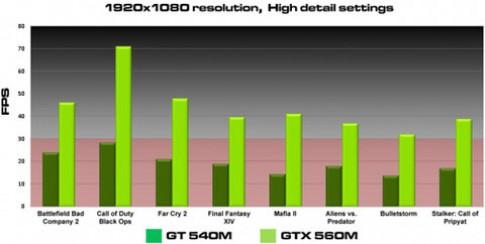 Nvidia ra mat Geforce GTX 560M cho laptop