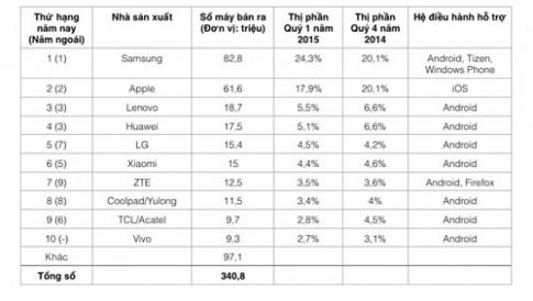Top 10 NSX smartphone Q1/2015: Sự trỗi dậy của Trung Quốc