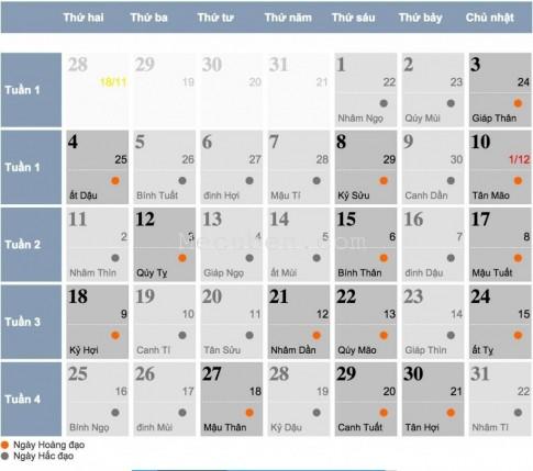 Xem tử vi tháng 4/2016 của 12 cung hoàng đạo cho 12 chòm sao