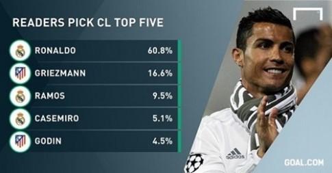 Diem tin ngay 31/05: Ronaldo la cau thu hay nhat Champions League