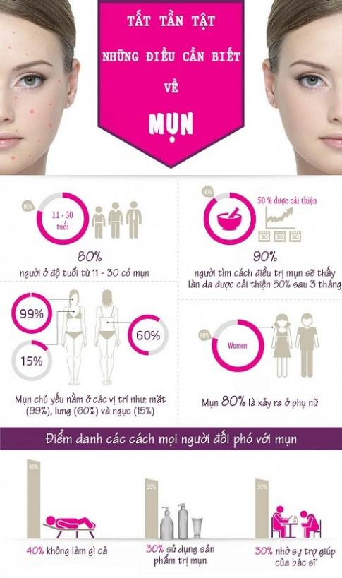 Infographic: Tất tần tật những điều bạn cần biết về mụn