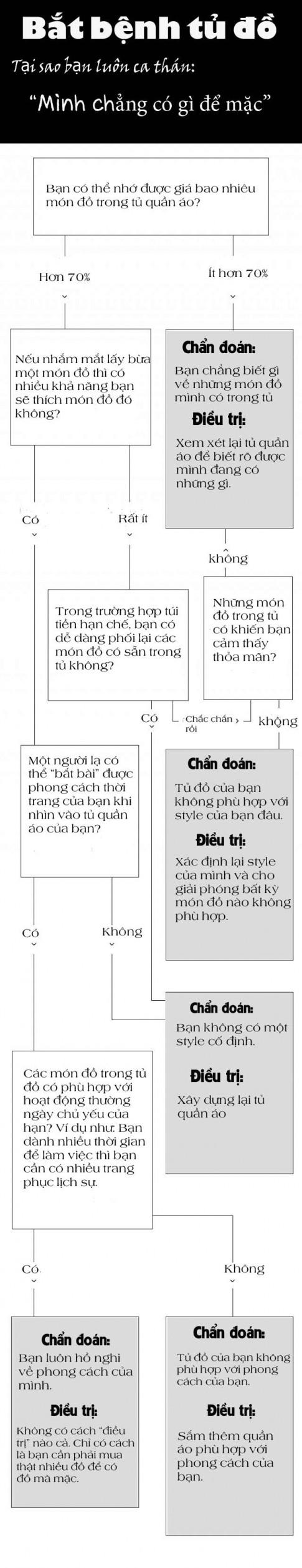 """Bat benh """"quan ao bat ngan van keu khong co gi de mac"""" cua chi em"""