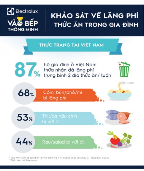 87% gia đình được khảo sát tại Việt Nam đang lãng phí thực phẩm mỗi tuần.