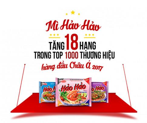 Mi Hao Hao thang 18 hang trong Top 1.000 thuong hieu chau A