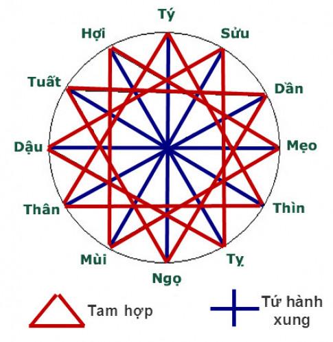 Nhung dieu can biet ve Tam Hop va Tu Hanh Xung