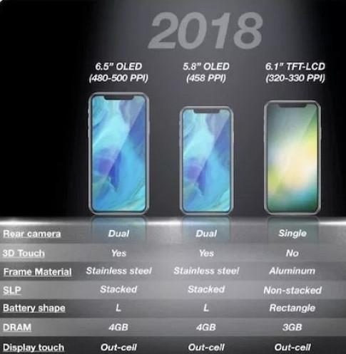 Gia cua iPhone 2018 co the se rat cao so voi nhung gi nguoi ta tuong