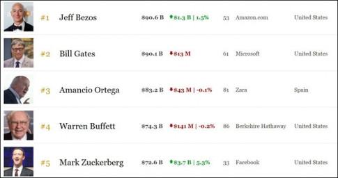 Giám đốc Amazon - Jeff Bezos vượt mặt Bill Gates trở thành người đàn ông giàu nhất thế giới