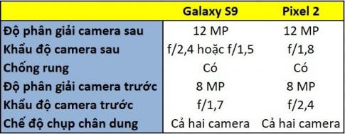 So sanh chat luong camera cua Pixel 2 va Galaxy S9 bang doi mat cua chinh ban
