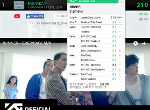360 do Kpop ngay 5/4: WINNER gianh All-kill, Super Junior tung teaser tro lai